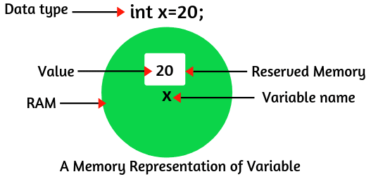 variables-in-java