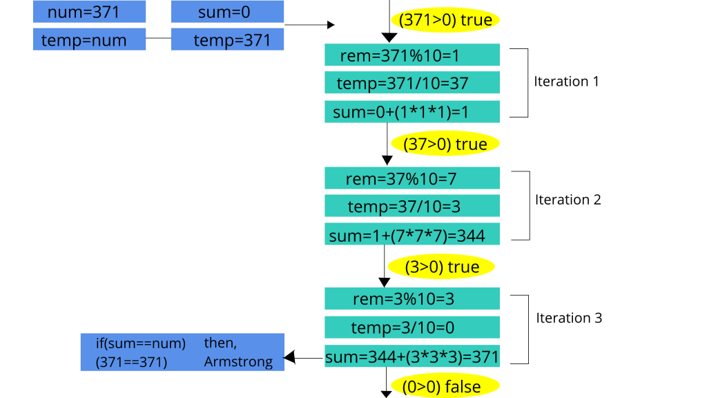 armstrong_code_flow