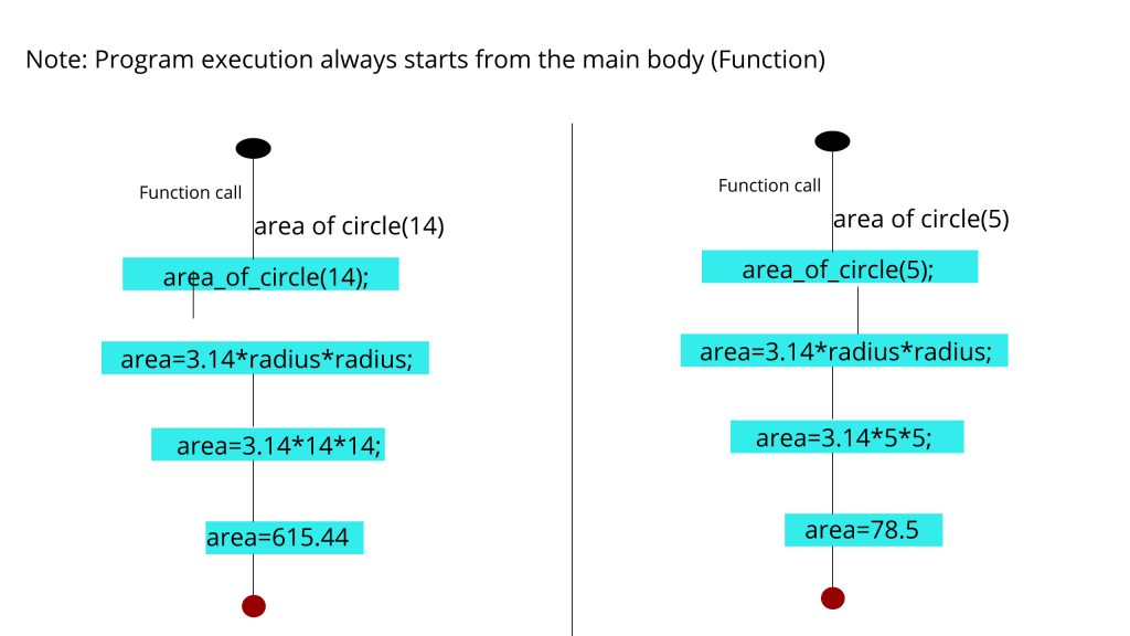 Area of circle function working
