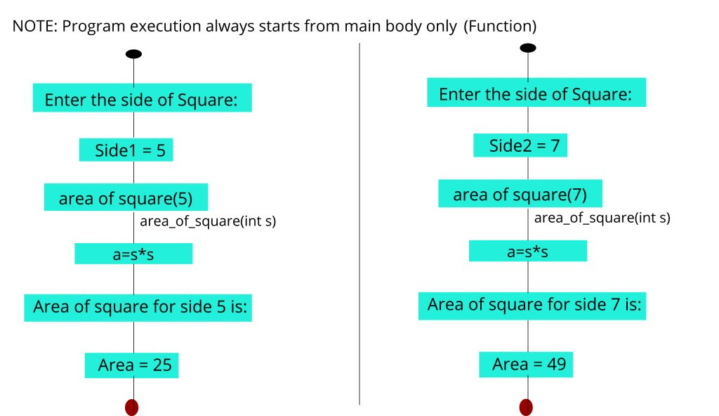 Area of square function working