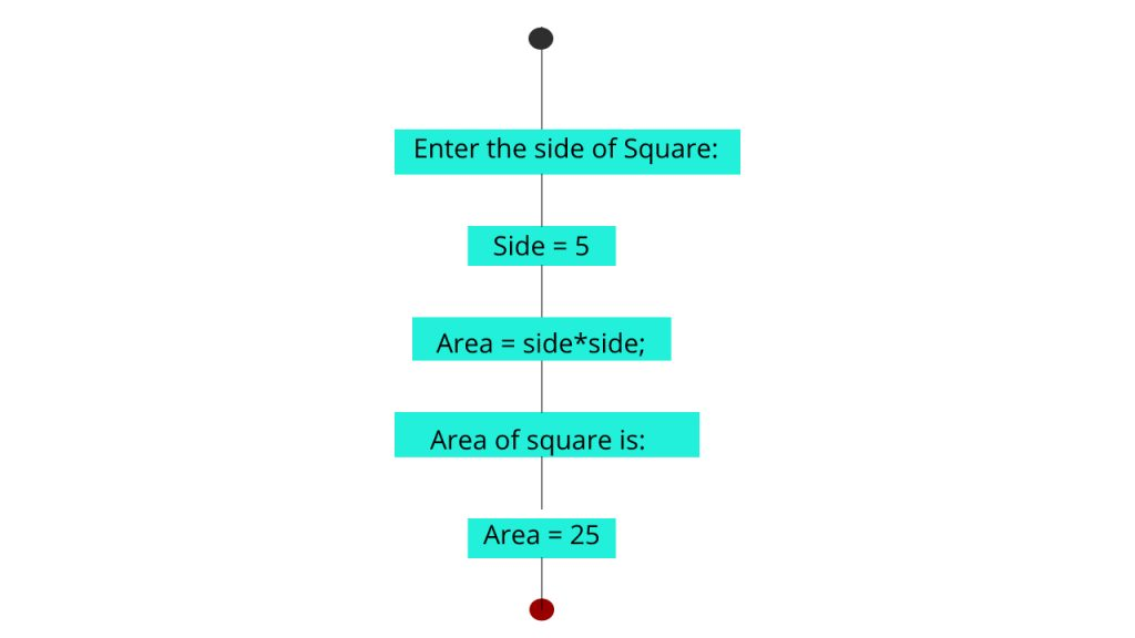 Area of square working