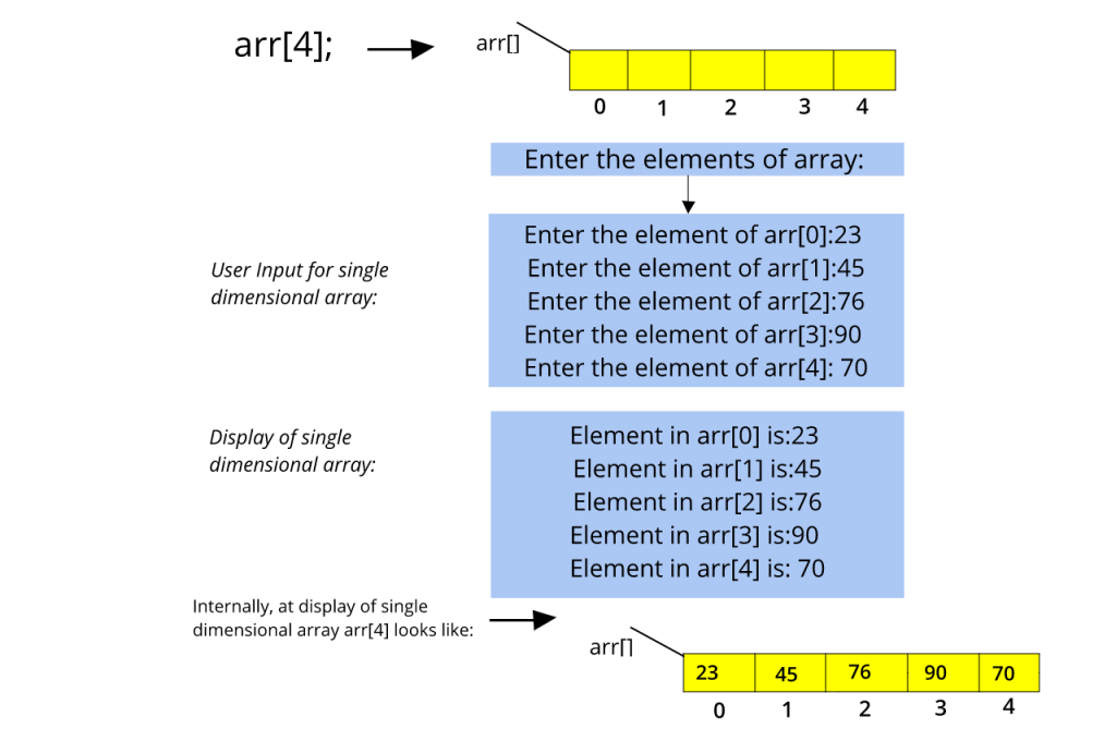 Single Dimensional array working