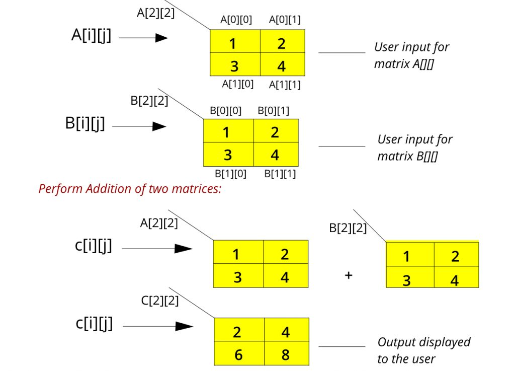 Addition of matrices array working